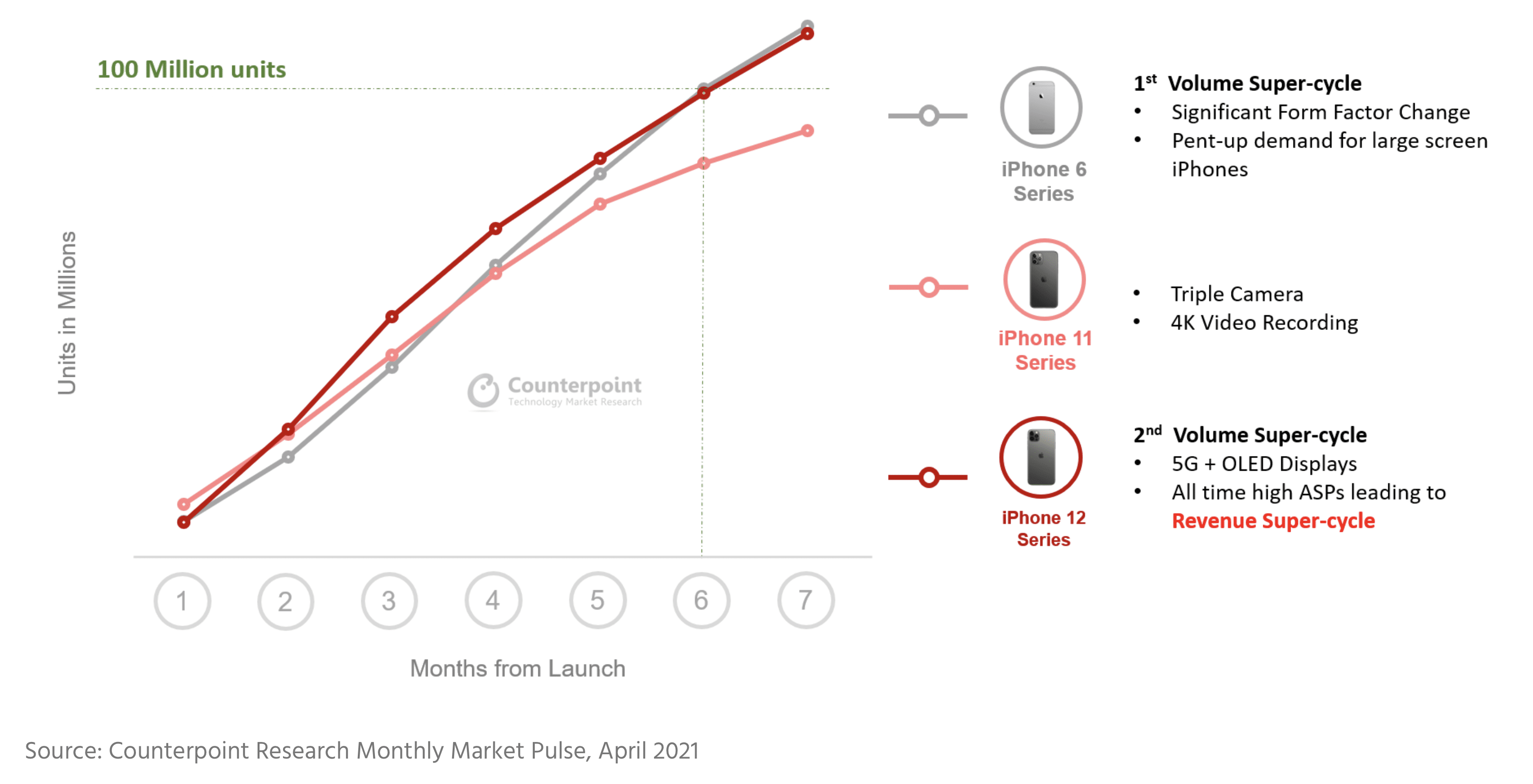Counterpoint Research sobre iPhones 12
