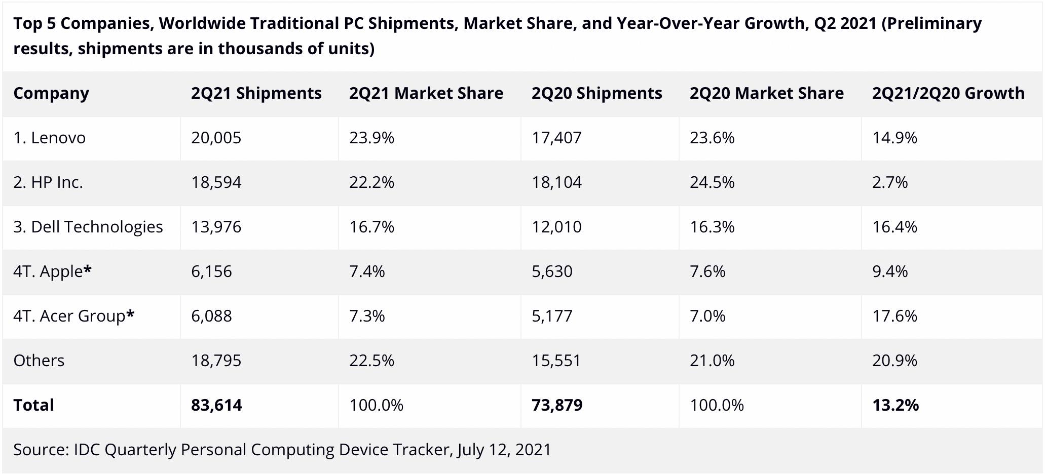 IDC: venda de PCs no 2º trimestre