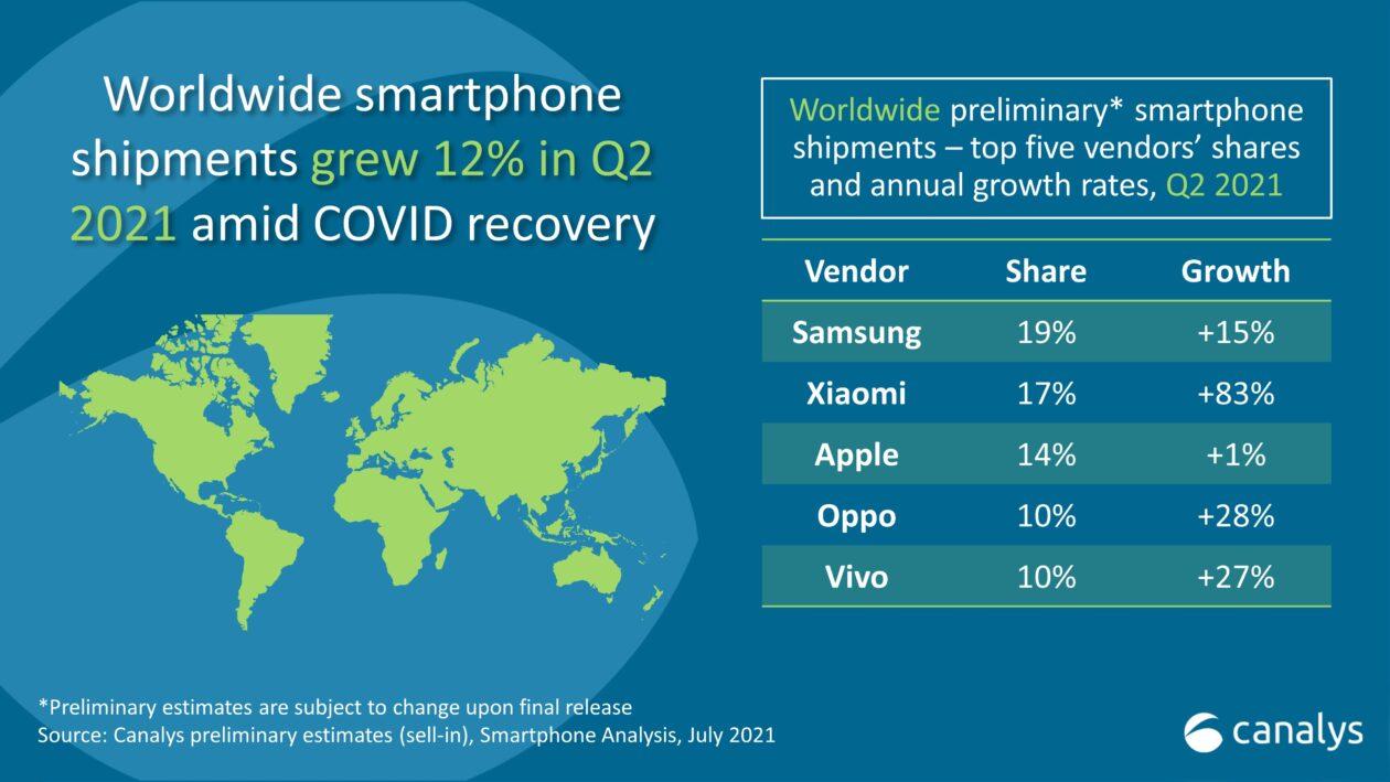 Análises de vendas de smartphones Q2.2021 Canalys