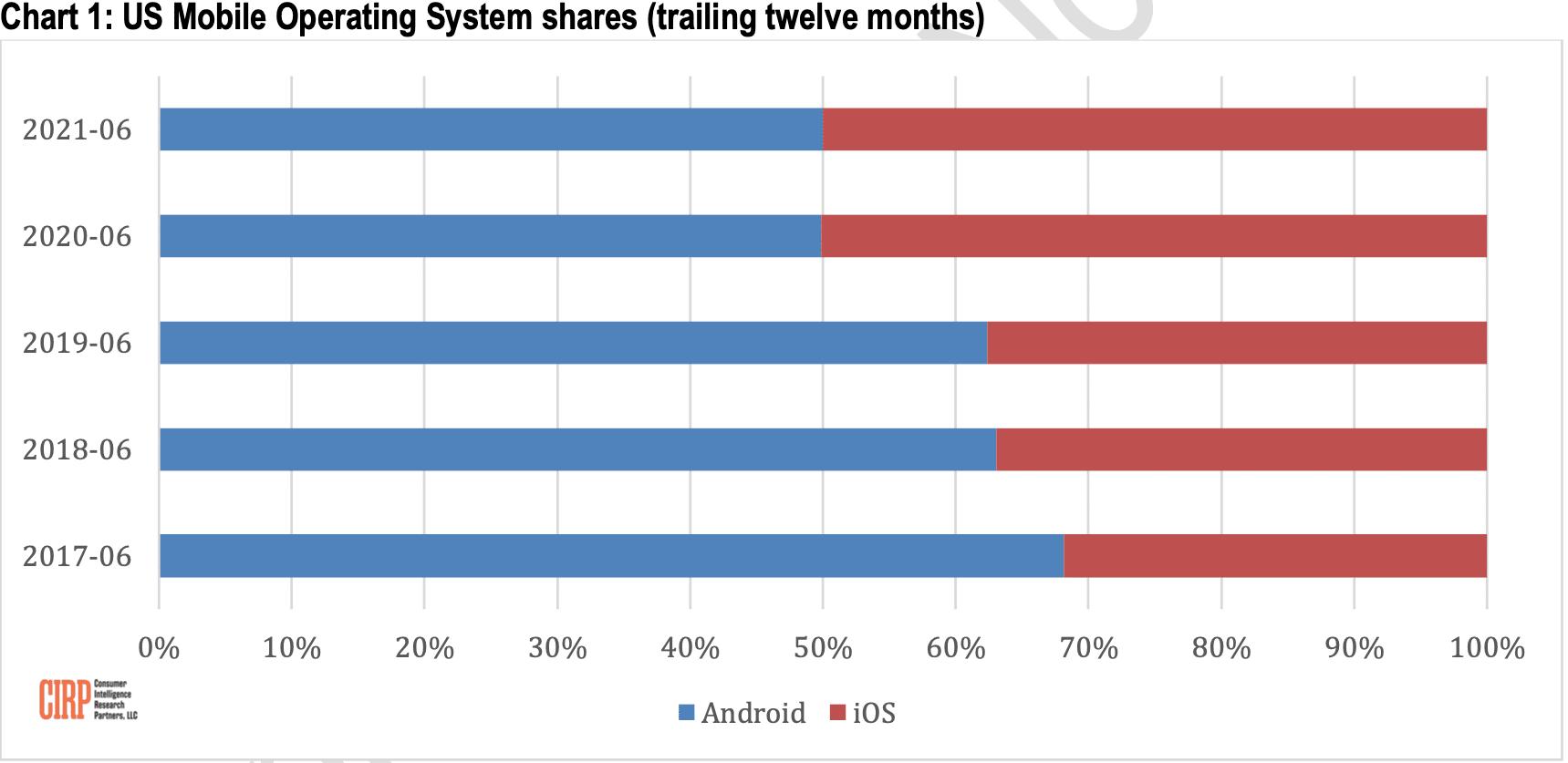 CIRP: ativação de dispositivos iOS/Android nos EUA
