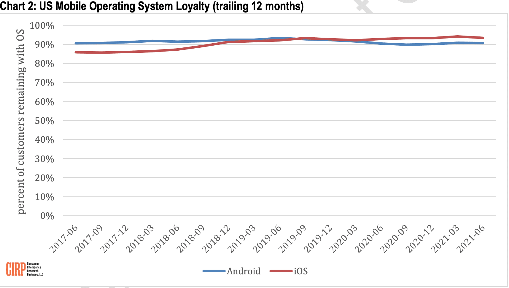 CIRP: lealdade aos sistemas operacionais (iOS e Android)