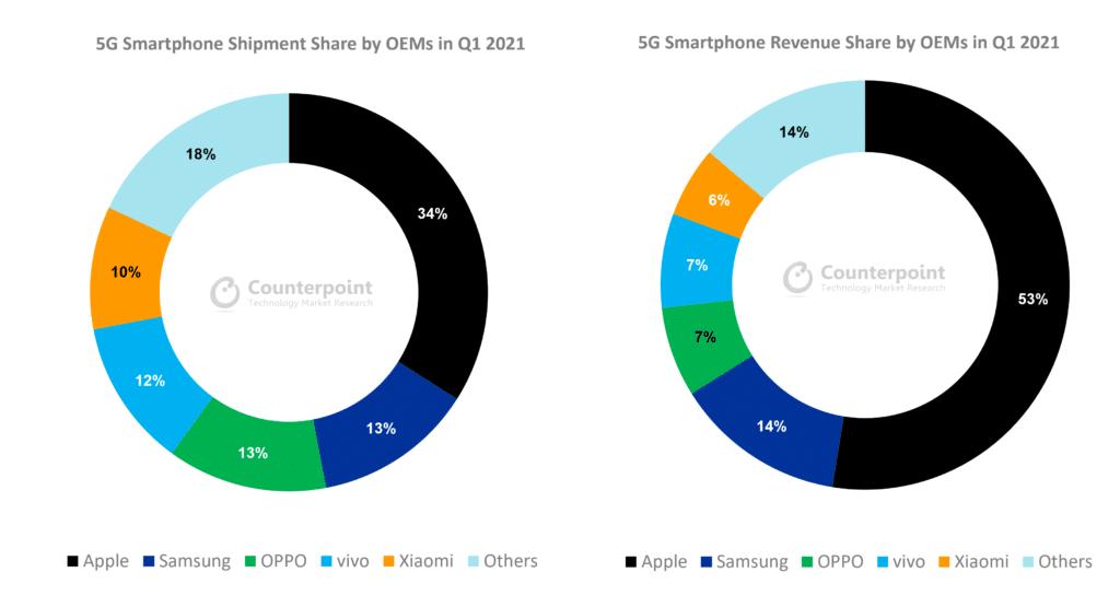 Pesquisa sobre vendas de smartphones com 5G