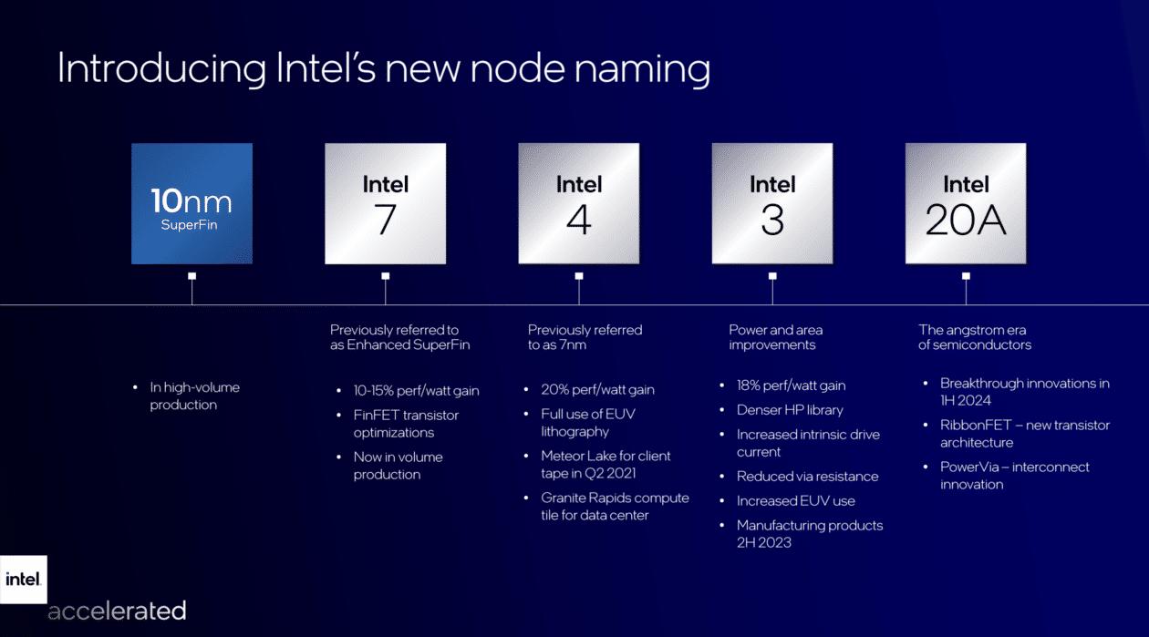 Planos de produção da Intel