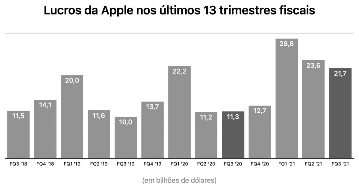 Gráficos da Apple referentes ao terceiro trimestre fiscal de 2021