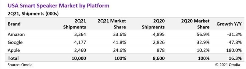 Omdia: vendas de smart speakers no 2º trimestre