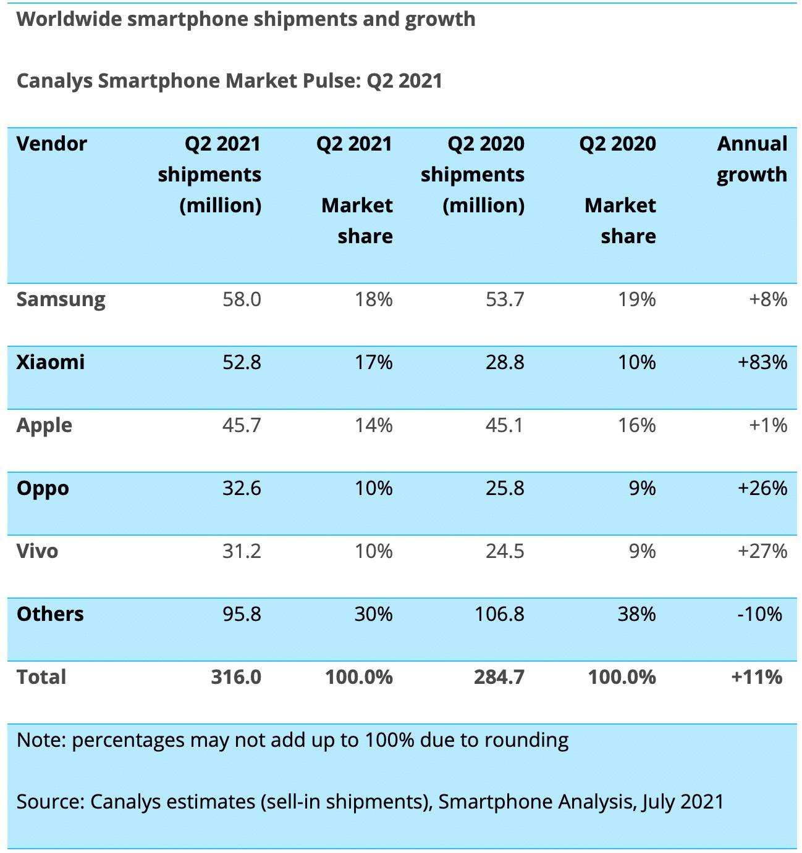 Canalys: vendas de smartphones por fabricante no 2º trimestre