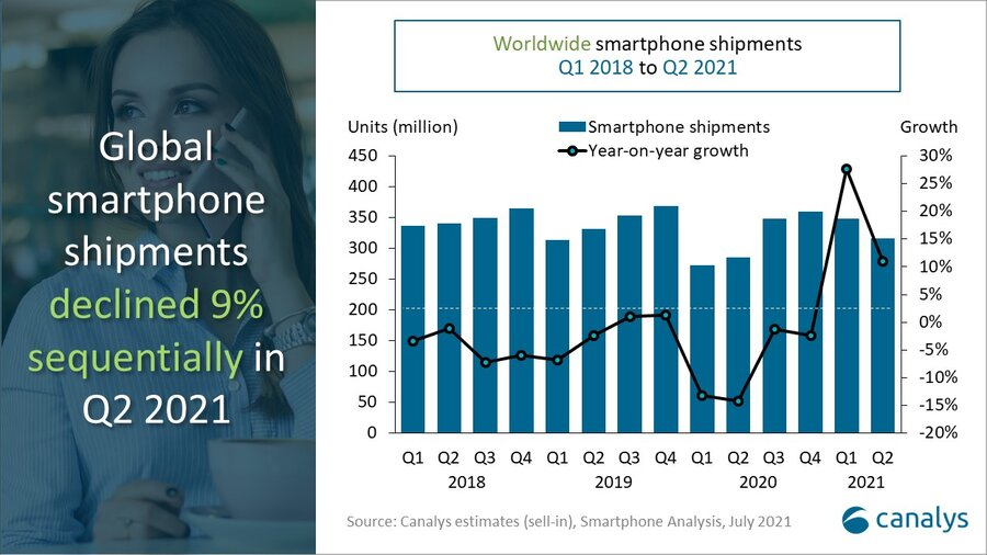 Canalys: mercado de smartphones no 2º trimestre