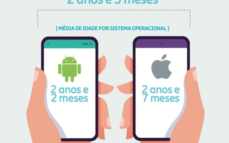 Pesquisa da Mobile Time/Opinion Box sobre smartphones dos brasileiros