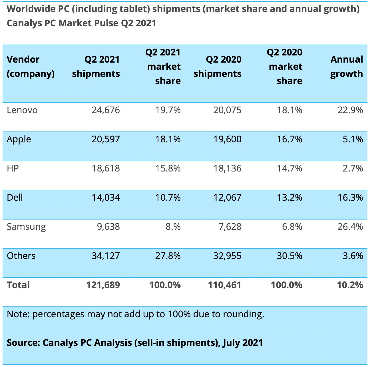 Canalys: mercado de PCs no 2º trimestre