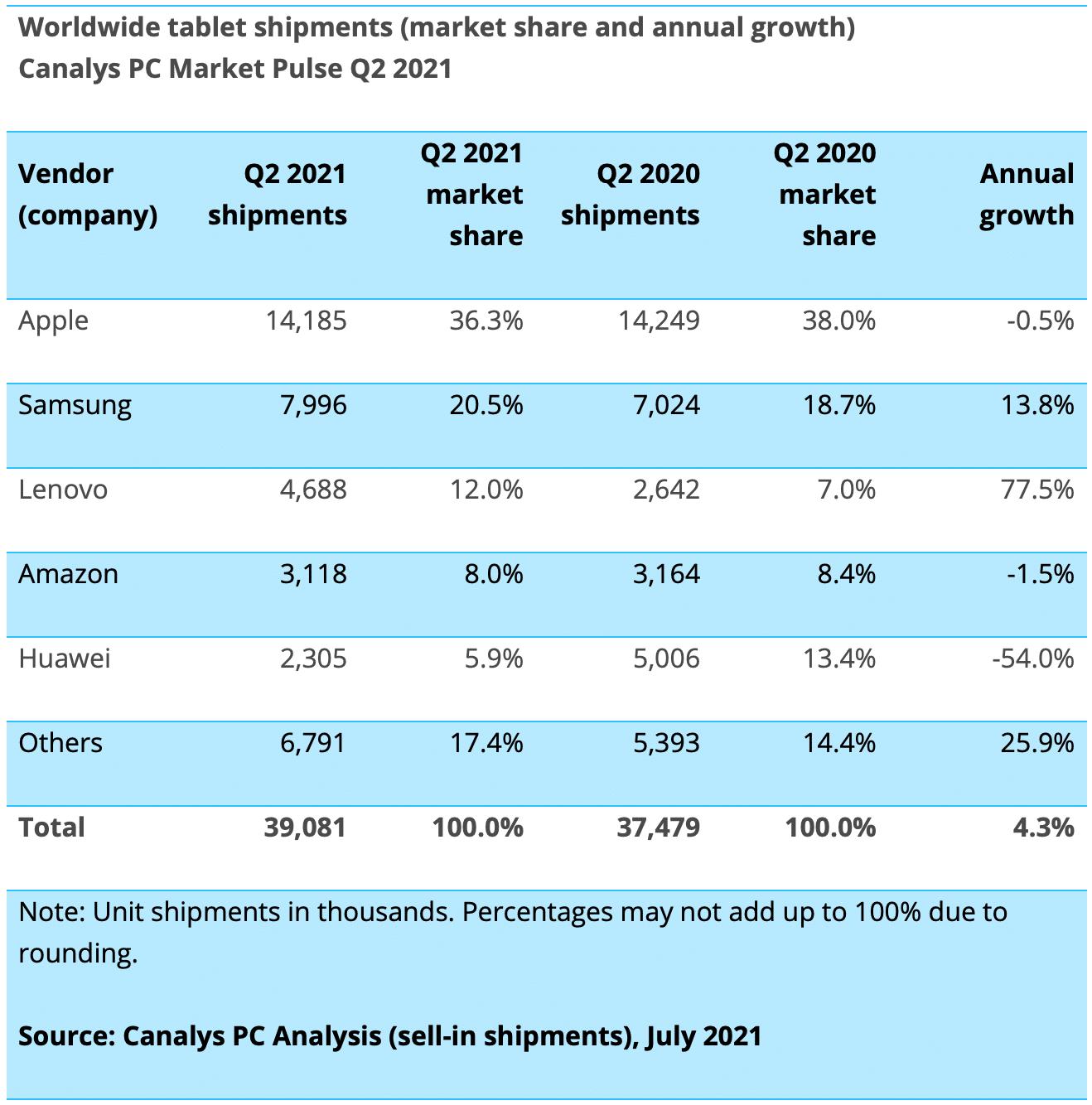 Canalys: mercado de tablets no 2º trimestre