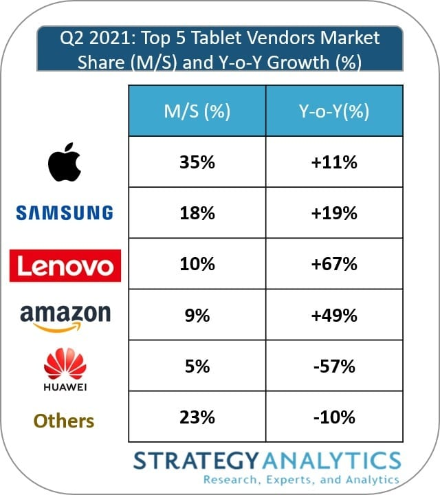 Strategy Analytics: mercado de tablets no 2º trimestre