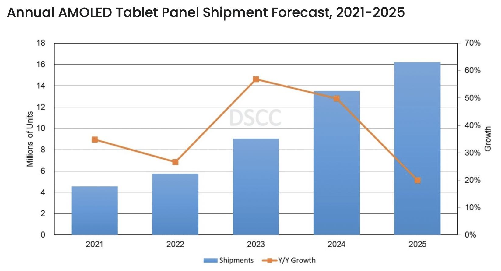 Previsão DSCC: OLED em iPads