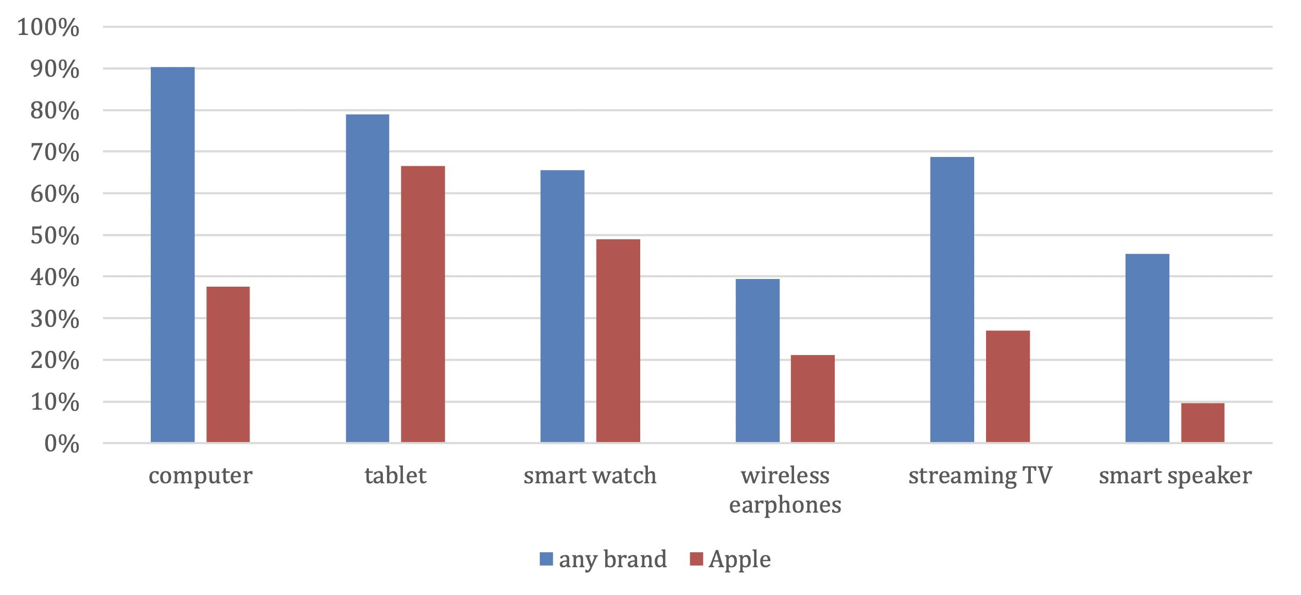 Pesquisa da CIRP sobre iPhones