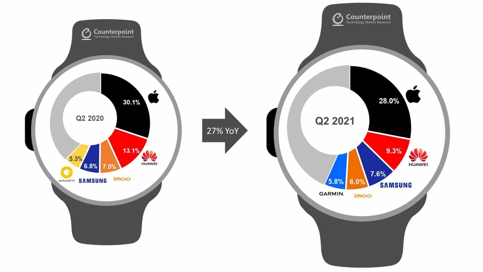 Counterpoint sobre smartwatches, Q2 2021