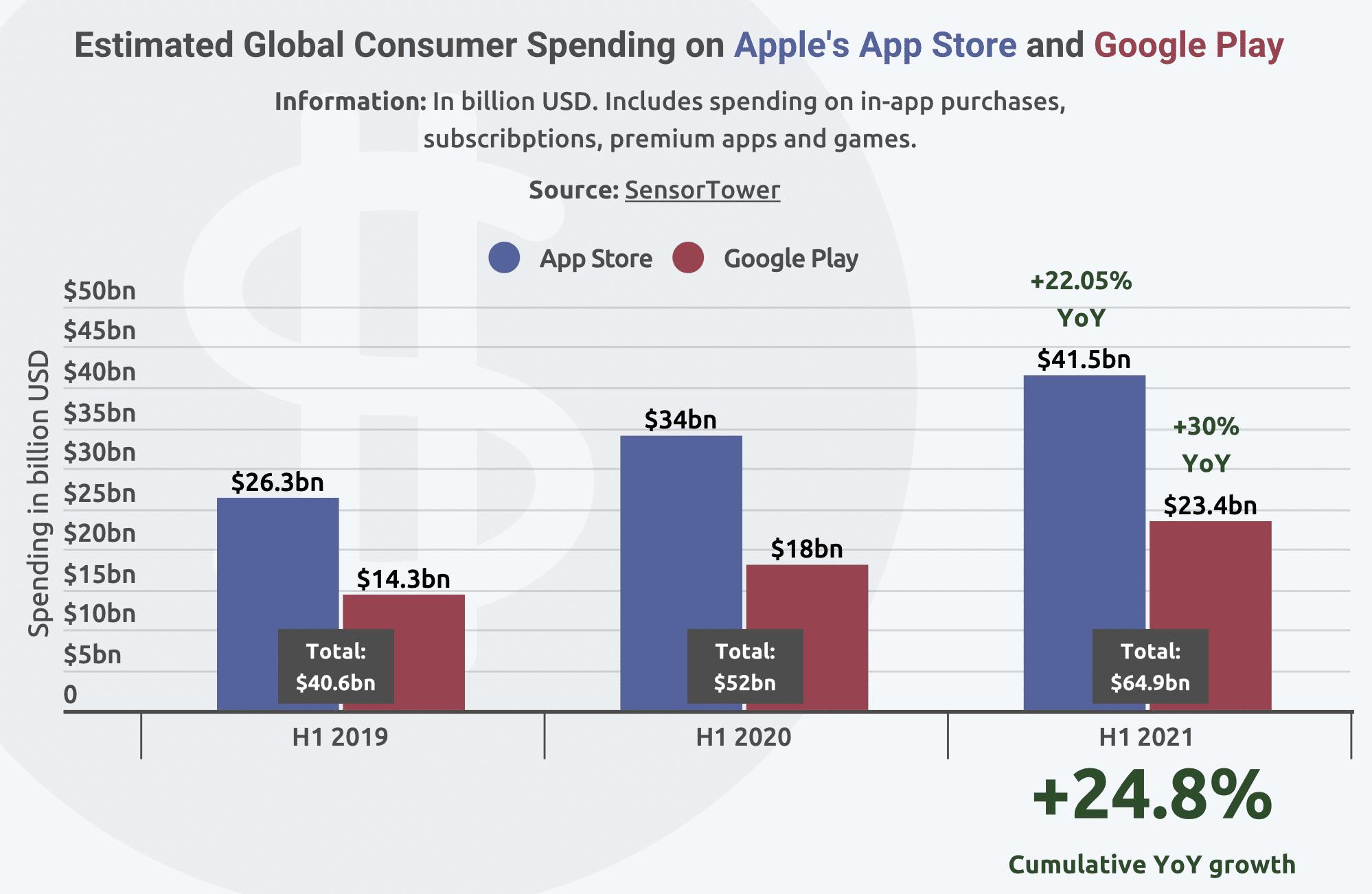 Pesquisa Finbold sobre gastos com apps