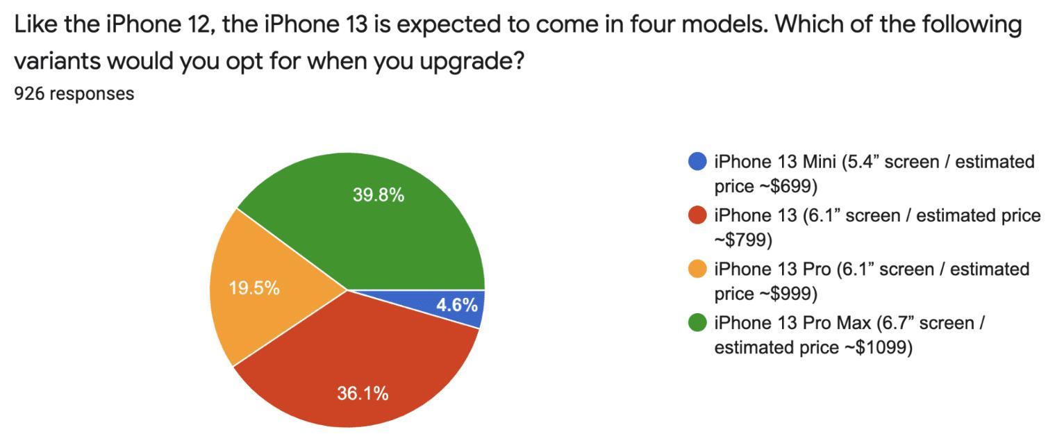 """Pesquisa da CellSell com possíveis interessados no """"iPhone 13"""""""