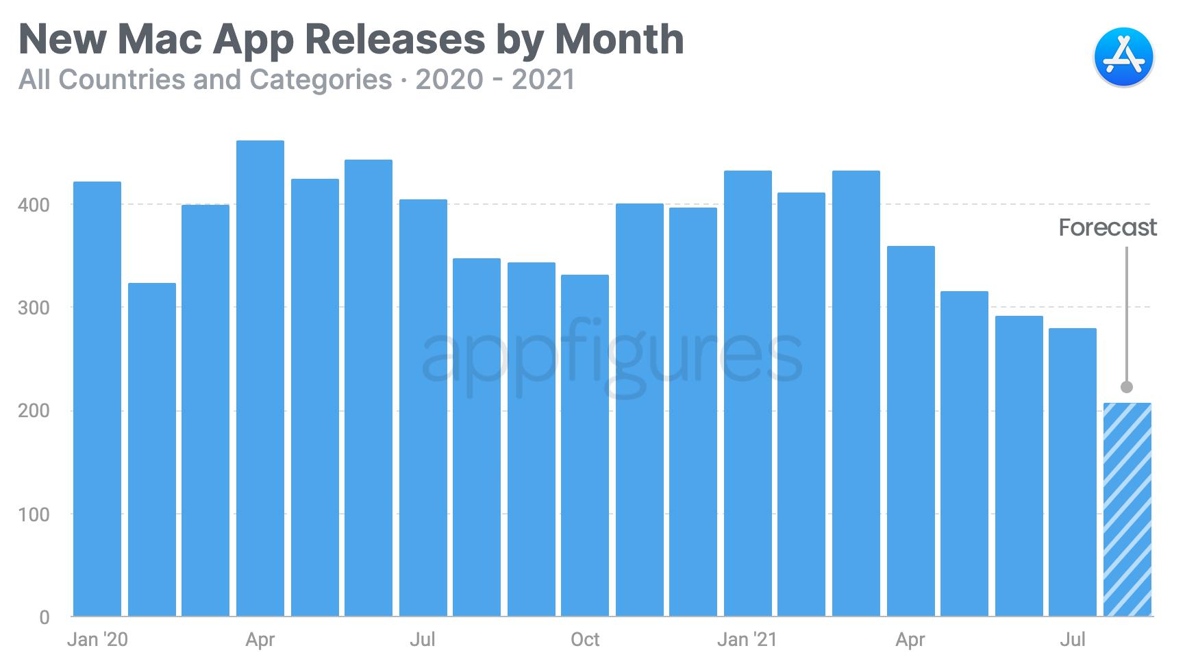 Pesquisa sobre novos apps na Mac App Store