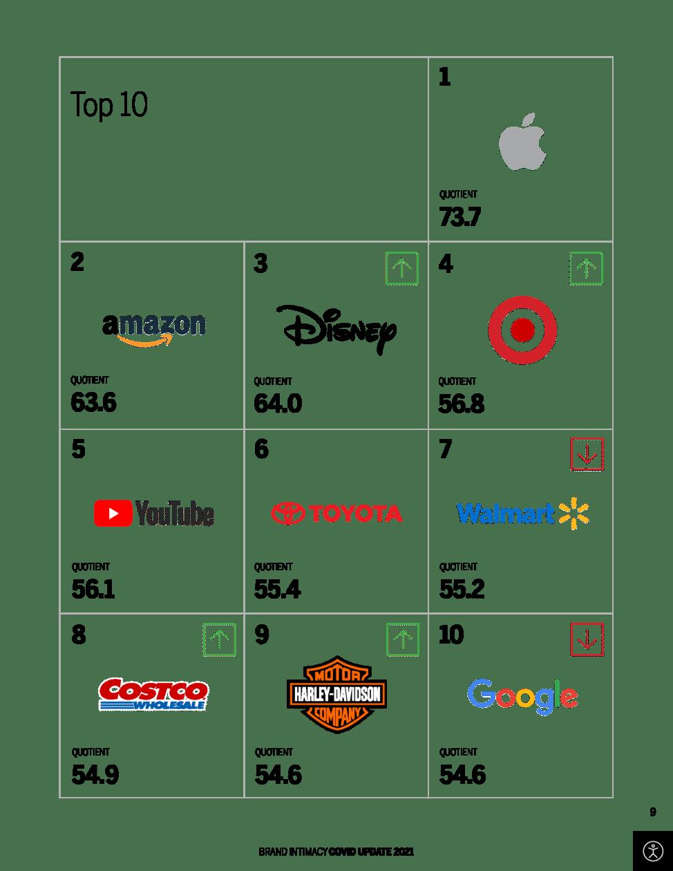 MLMB: ranking de marcas mais íntimas dos usuários