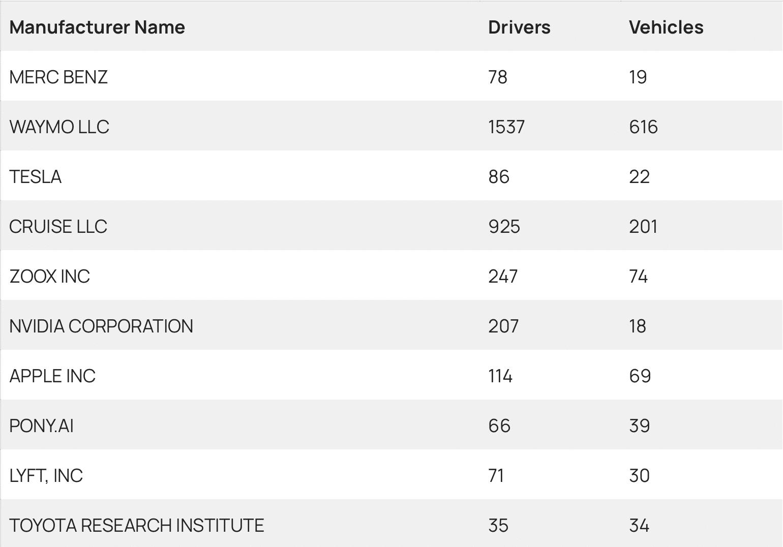 Quantidade de veículos autônomos em setembro de 2021