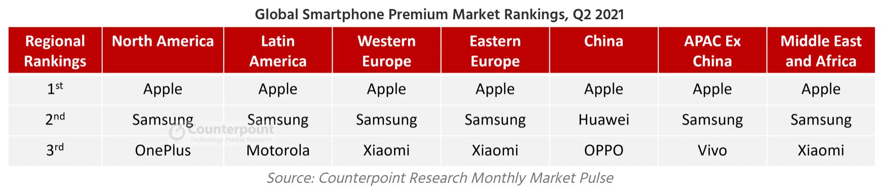 Pesquisa da Counterpoint sobre smartphones premium