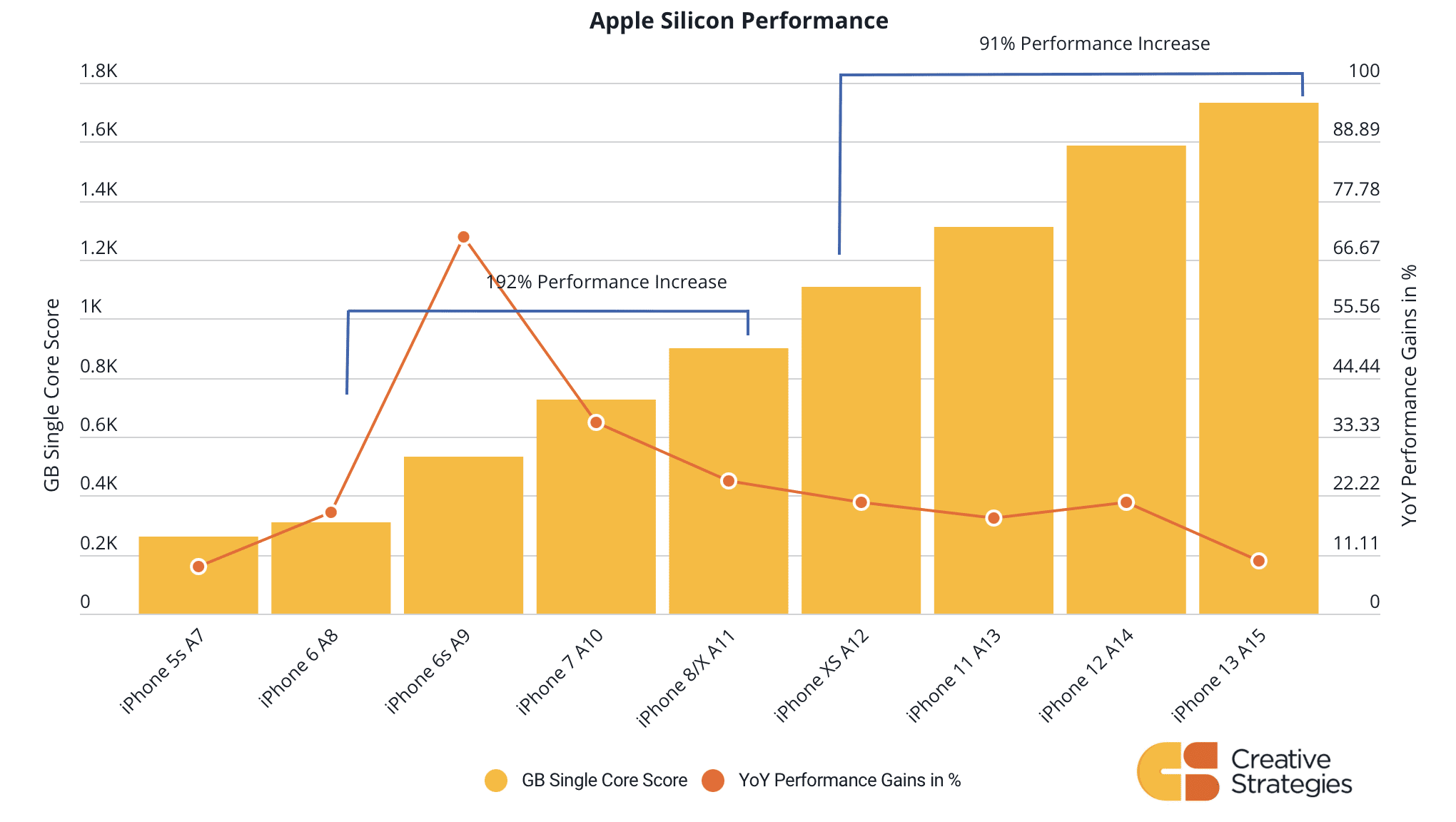 Salto no desempenho dos chips de iPhones