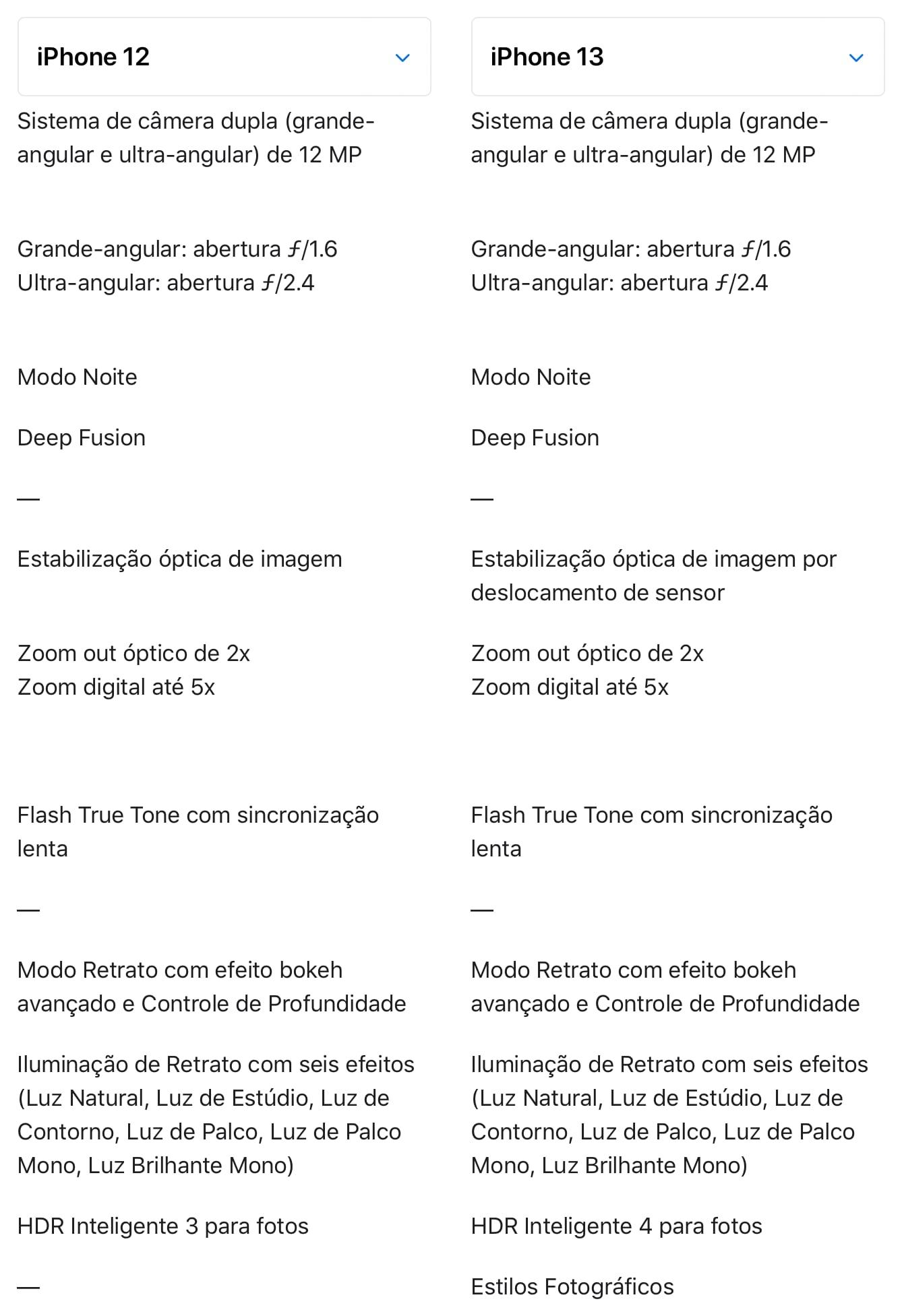 Comparativo de câmeras dos iPhones 12 e 13