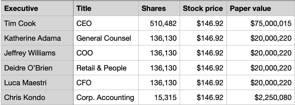 Tabela com a recebimento de ações por executivos da Apple