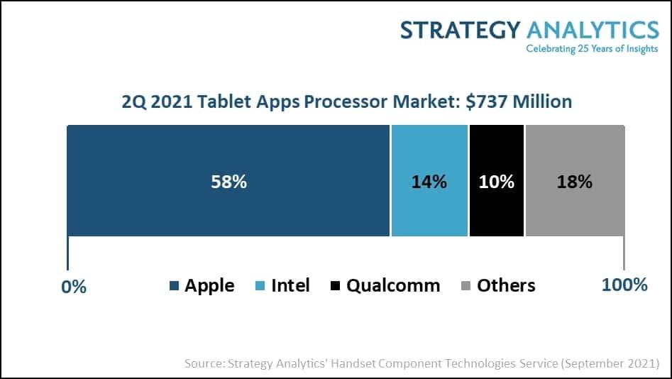 Análise da Strategy Analytics sobre o mercado de chips para tablets