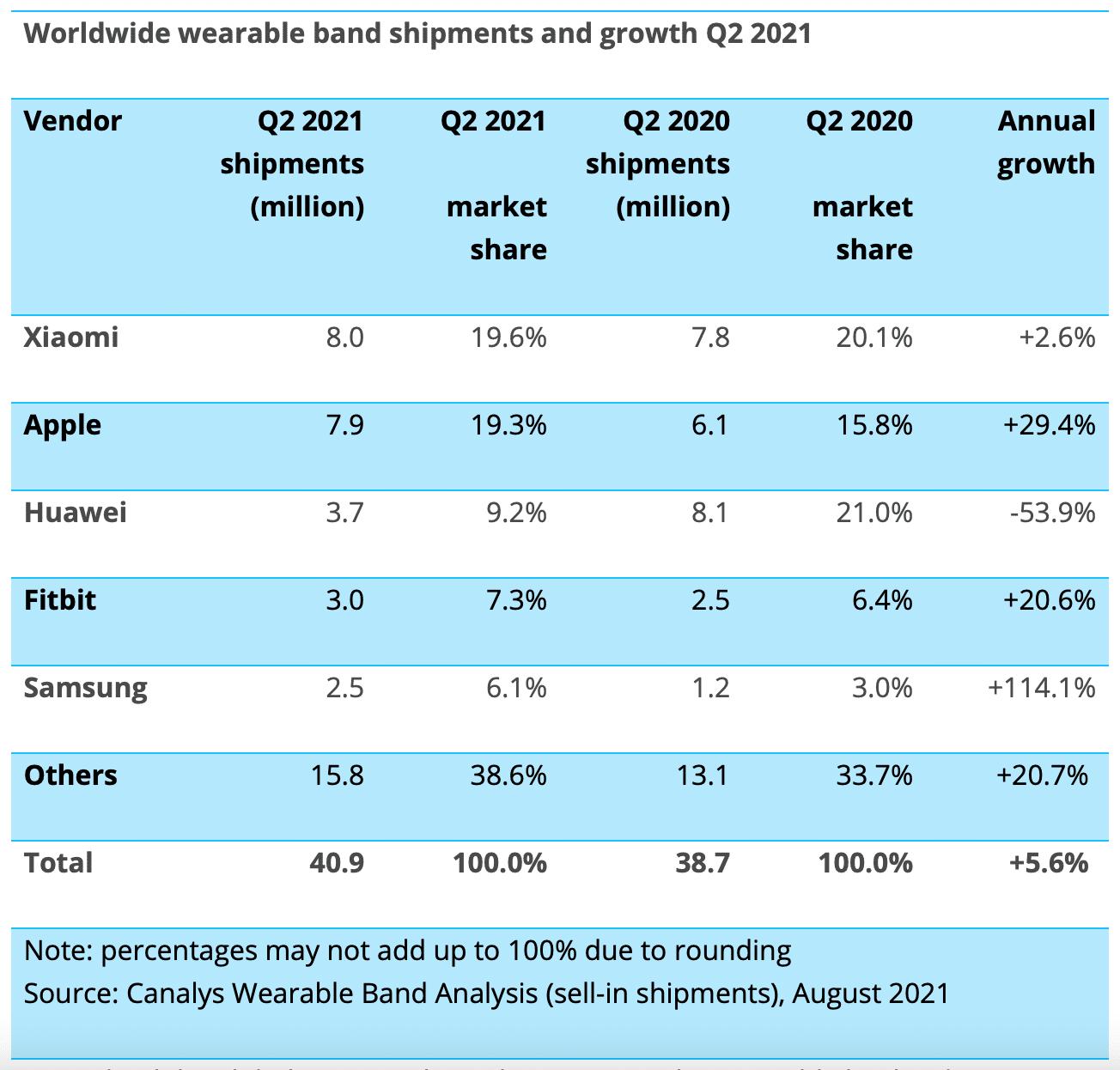 Canalys sobre vestíveis, segundo trimestre de 2021