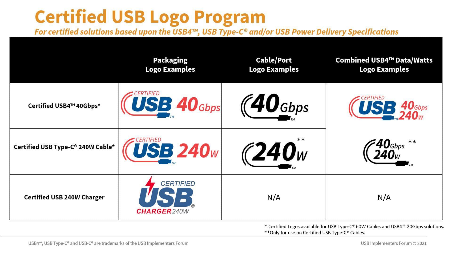 Novos selos de certificação USB-C
