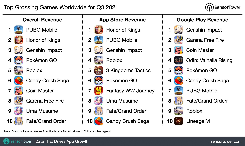 Receita de jogos mobile no 3º trimestre
