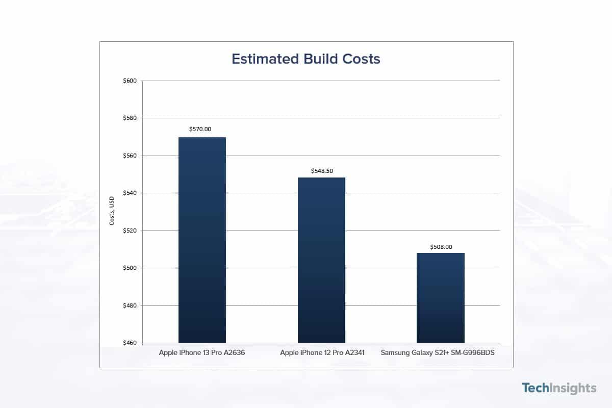 Custos de produção do iPhone 13 Pro e outros