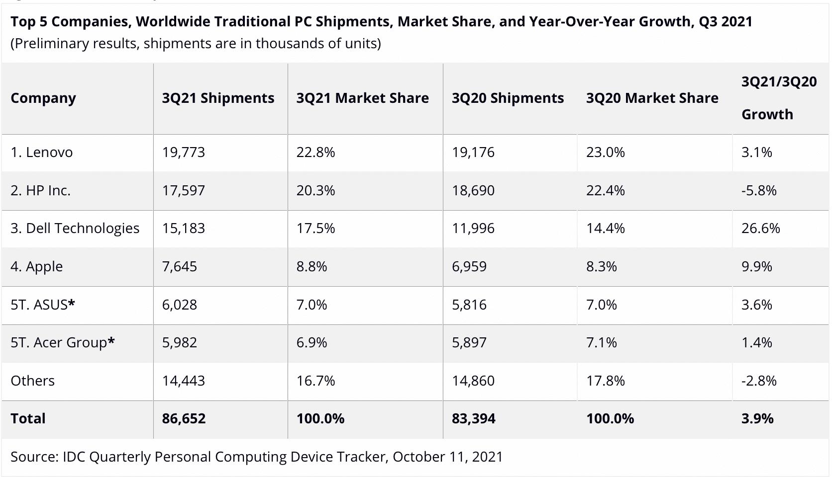 Dados sobre mercado de PCs da IDC