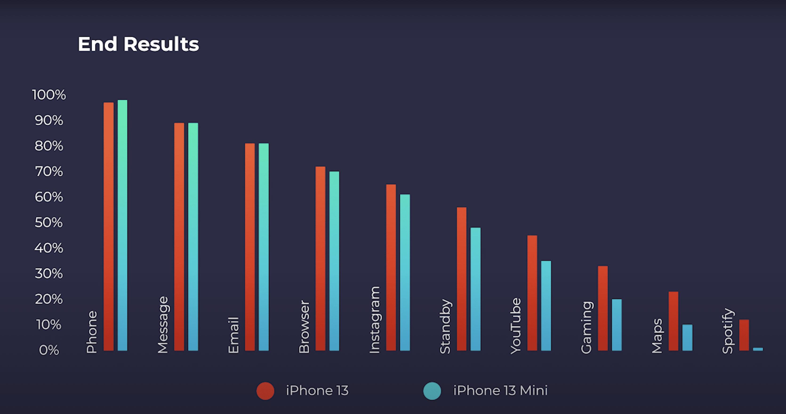 Teste de bateria do iPhone 13 [mini] do PhoneBuff