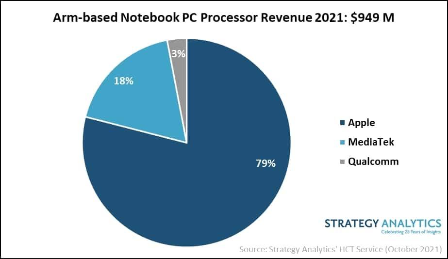Receita do mercado de laptops ARM em 2021