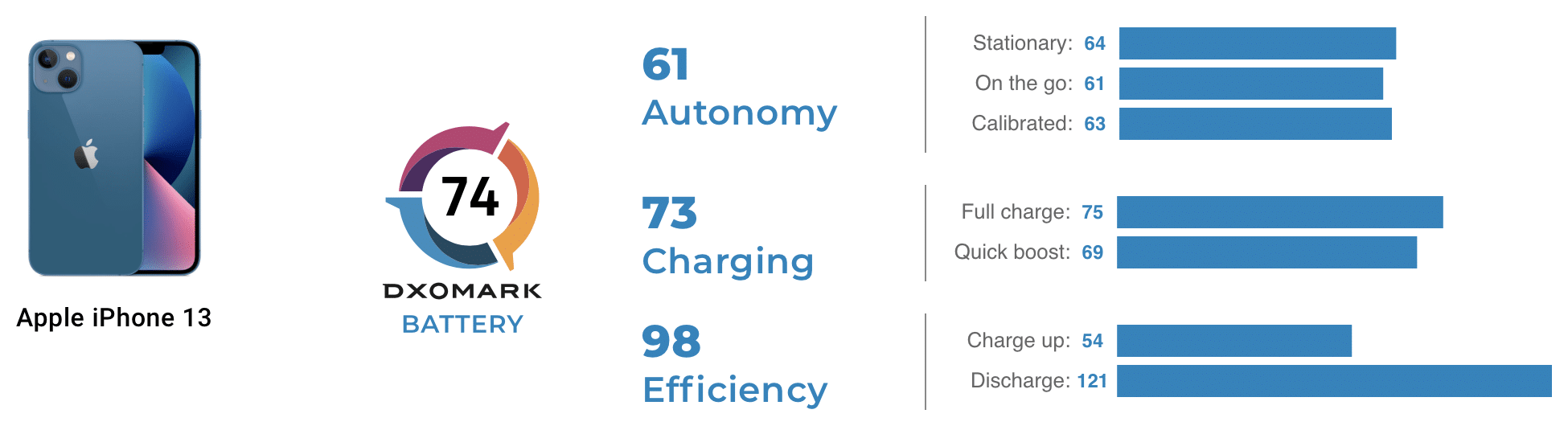 Análise de bateria do iPhone 13 - DXOMARK