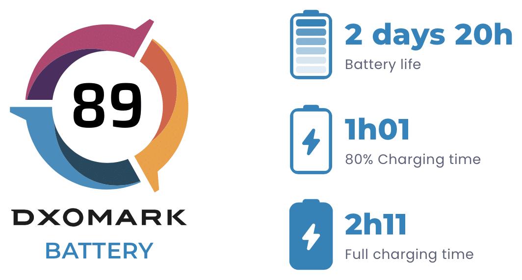 Análise de bateria do iPhone 13 Pro Max - DXOMARK